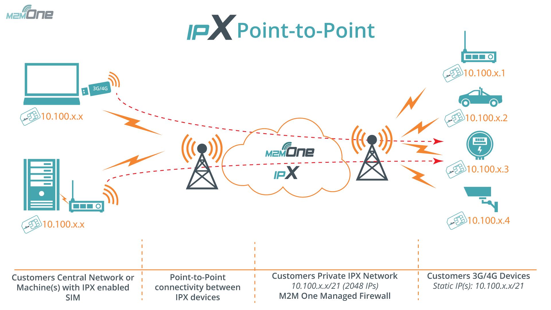 M2M One IPX Diagram