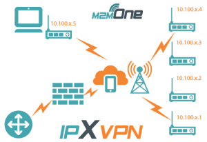 M2M One IPXVPN Diagram