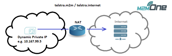 Public Internet Access via NAT with dynamic private addressing