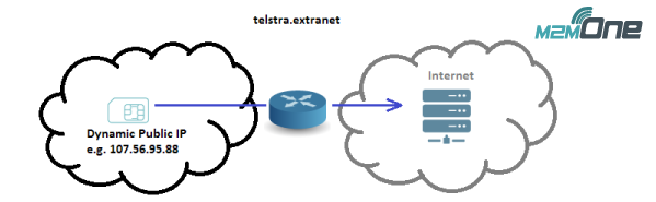 Public Internet Access with dynamic public IP