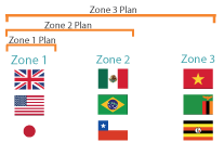 Group Data Zones