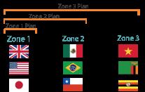 Group Data Zones